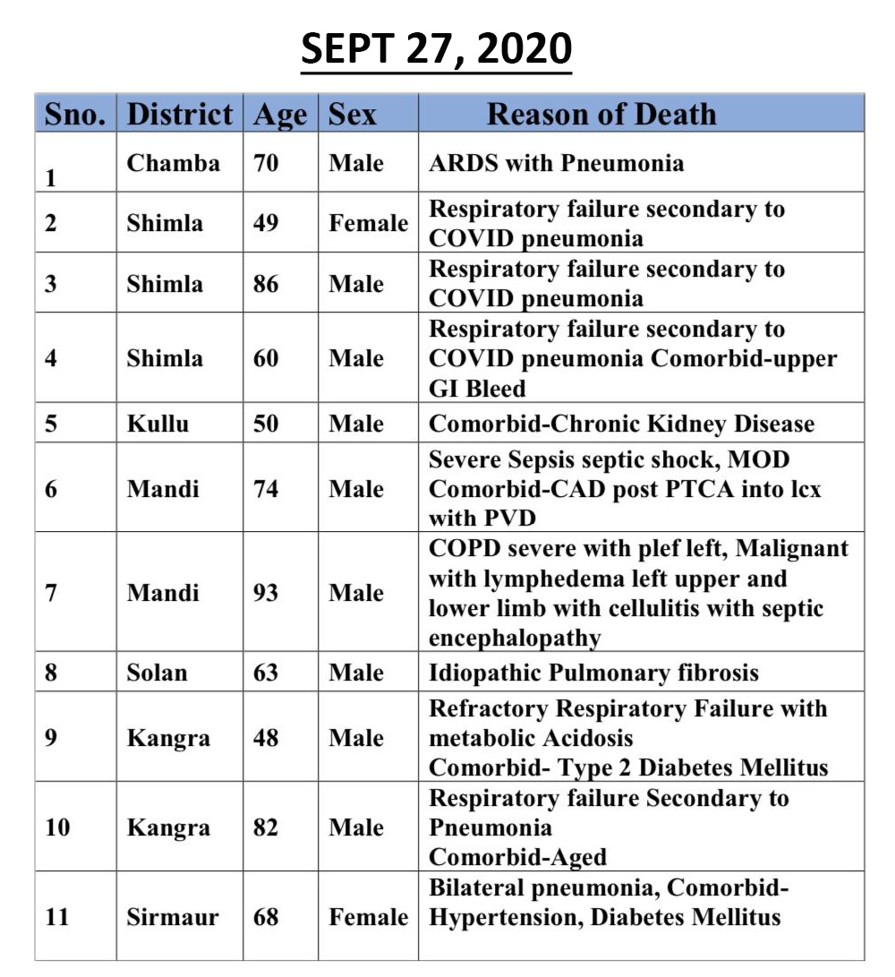 COVID-19 deaths in Himachal pradesh september 28