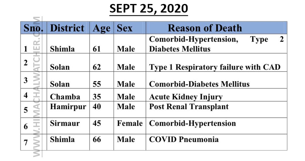 COVID-19 deaths in himachal pradesh