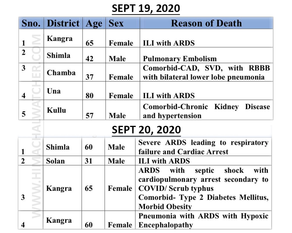 Himachal PRadesh COVID-19 deaths on september 20, 2020