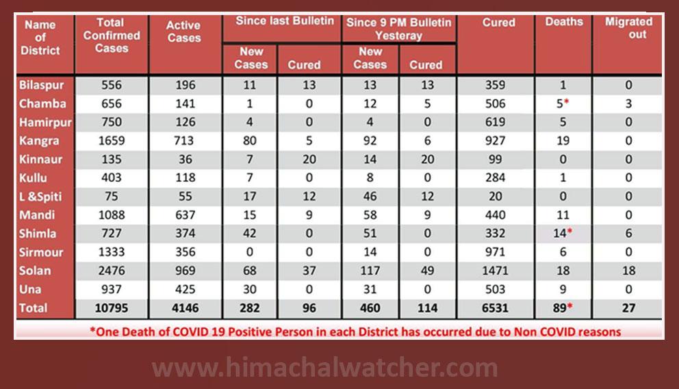 Himachal Pradesh daily covid19 update september 16