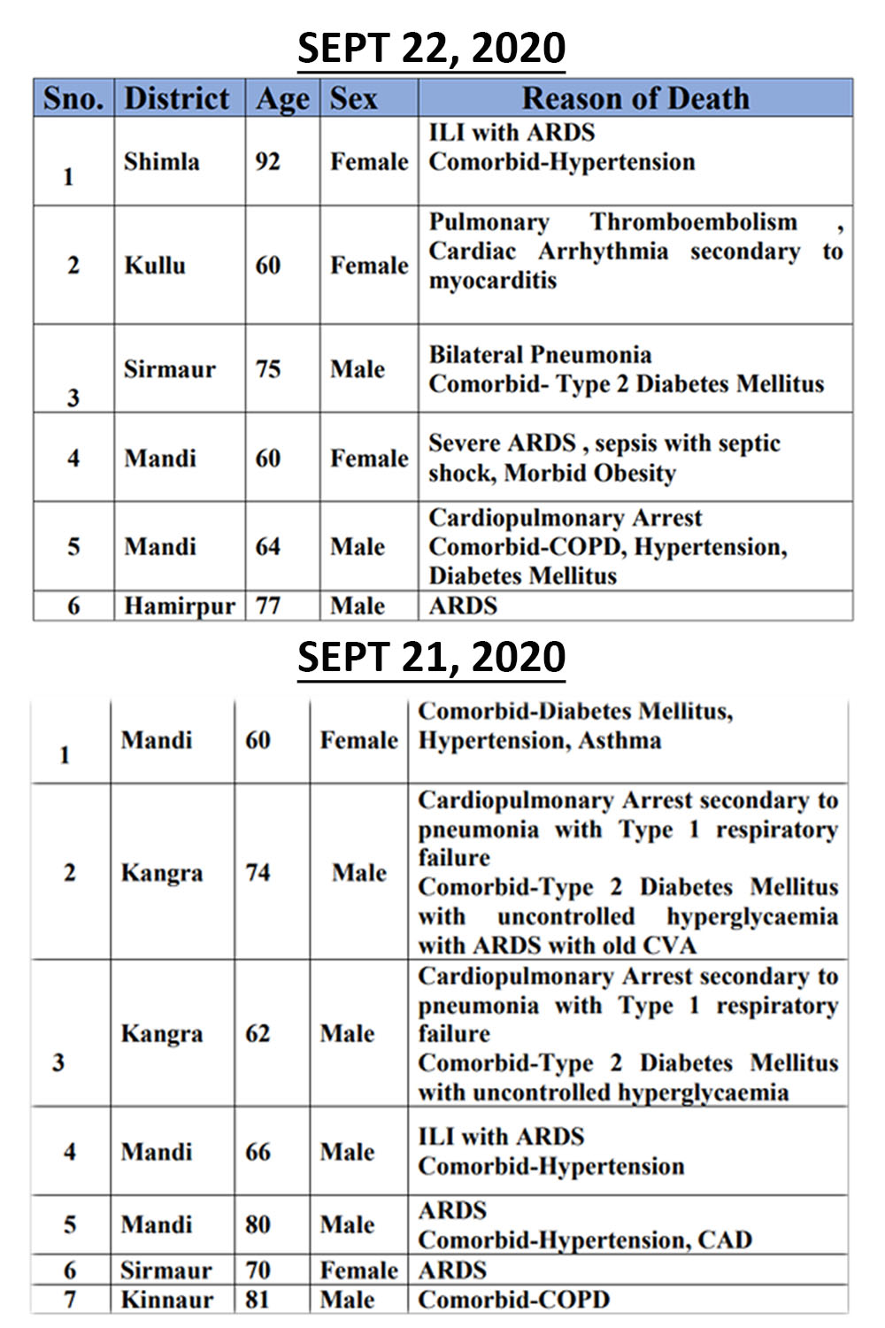 details of COVID-19 deaths in Himachal pradesh