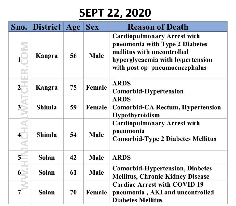COVID-19 death sin himachal pradesh in september