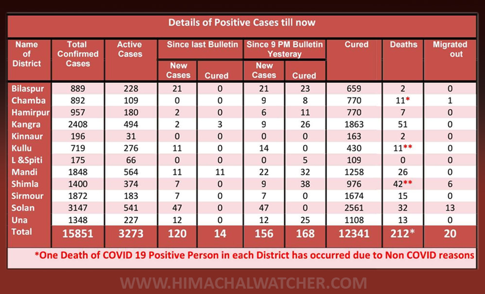 HP Health Department COVID-19 cases on october 4