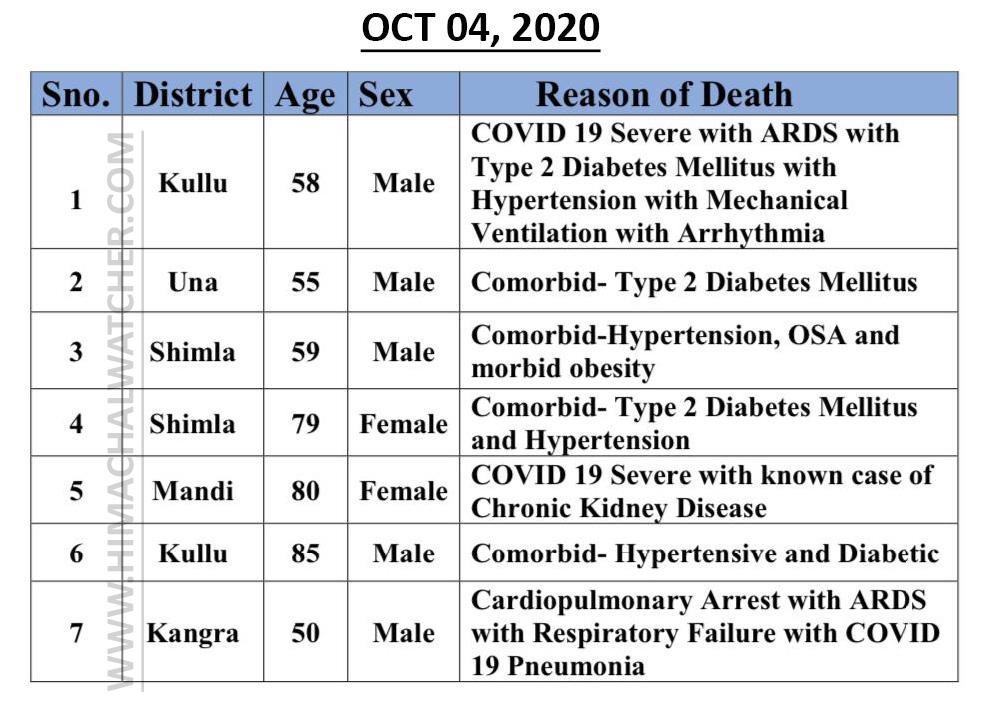 Himachal Pradesh COVID-19 deaths