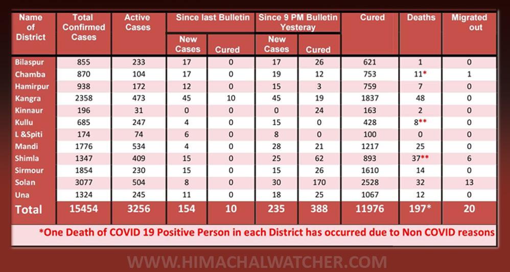 Himachal Pradesh COVID-19 situation
