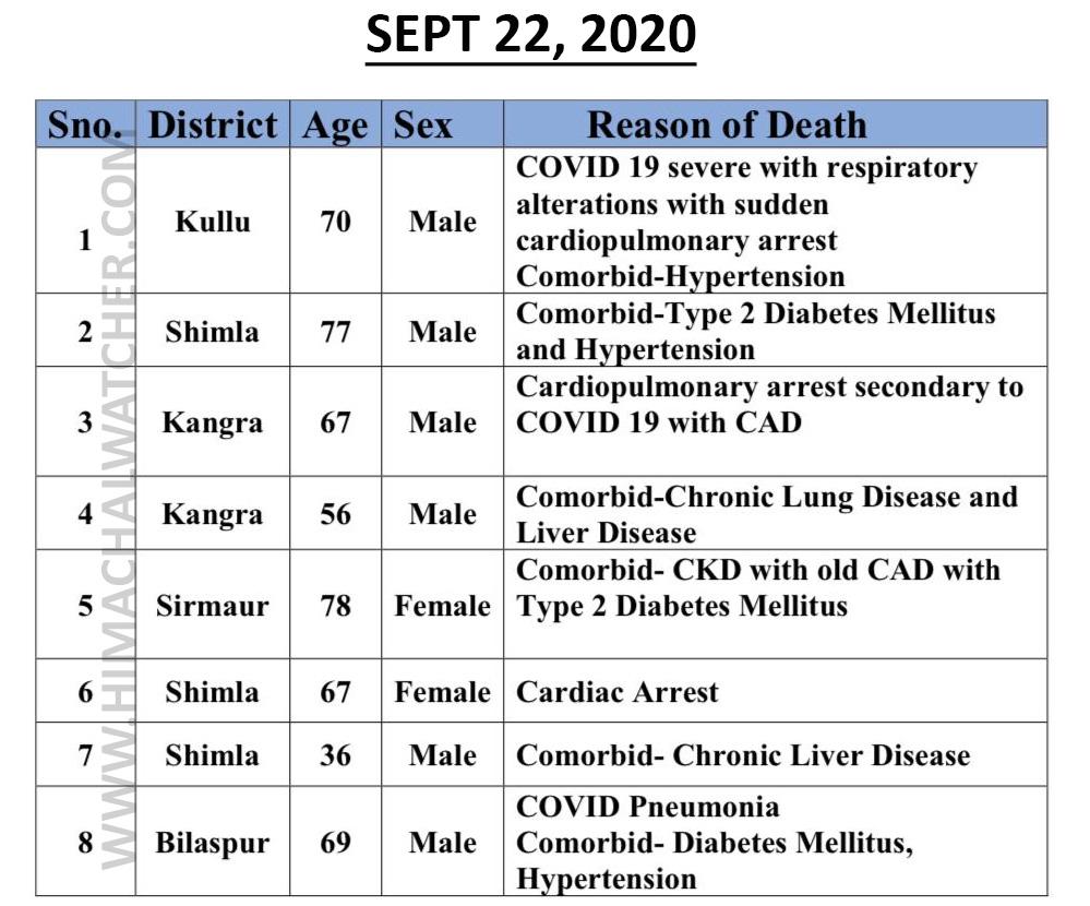 covid-19 deaths in himachal pradesh in october 3