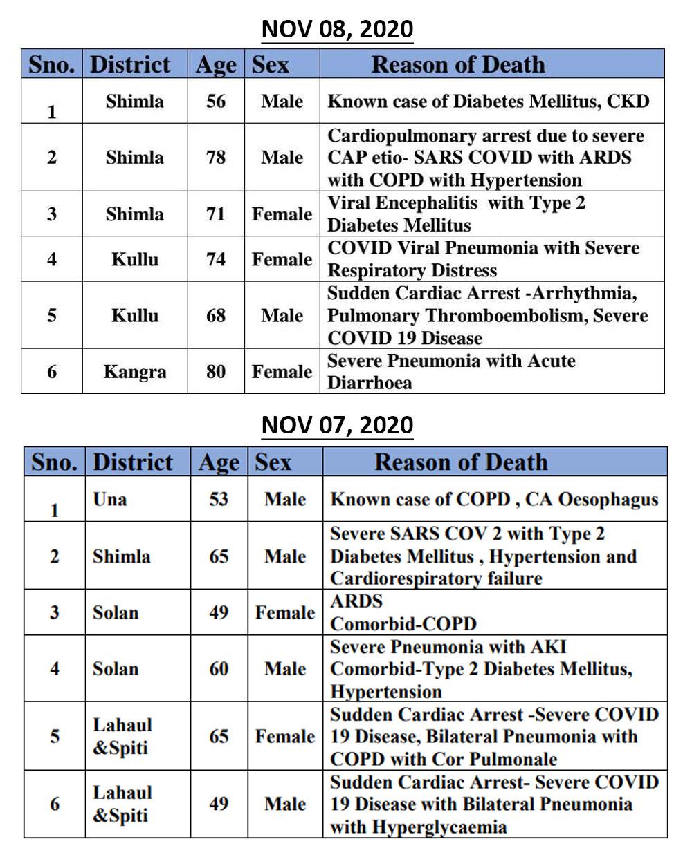 COVID-19 Deaths in himachal pradesh till november 2020