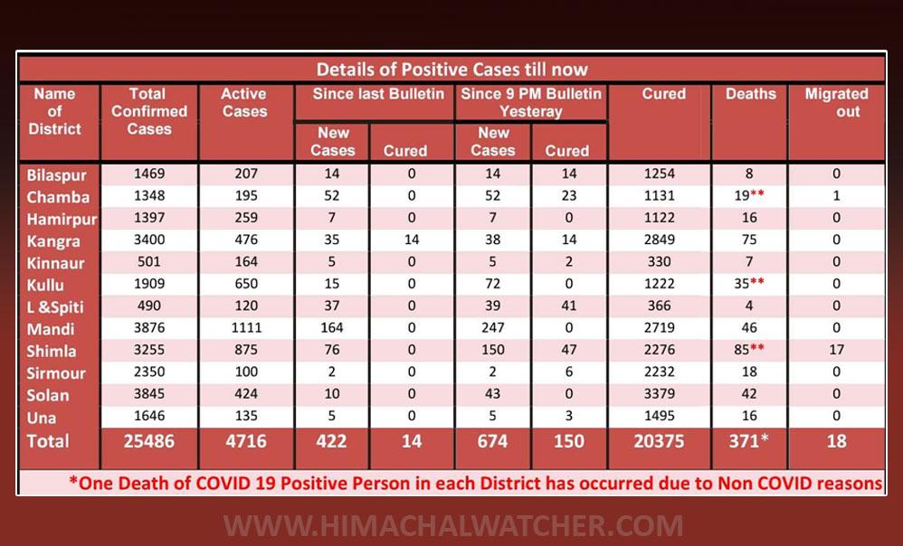 COVID-19 in Himachal PRadesh in November 2020