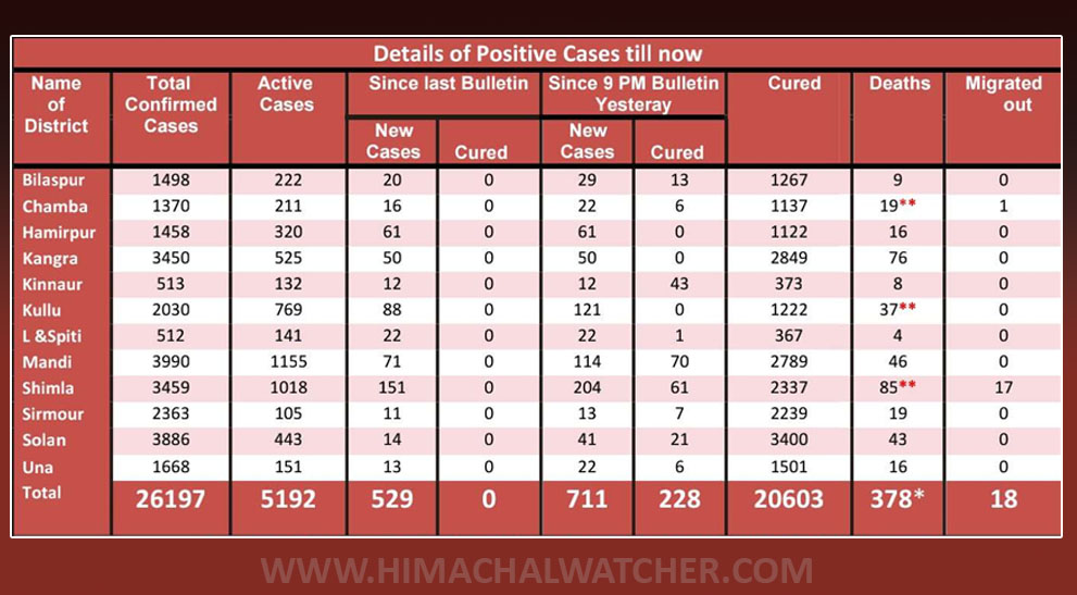 Himachal Pradesh covid-19 cases on november 10