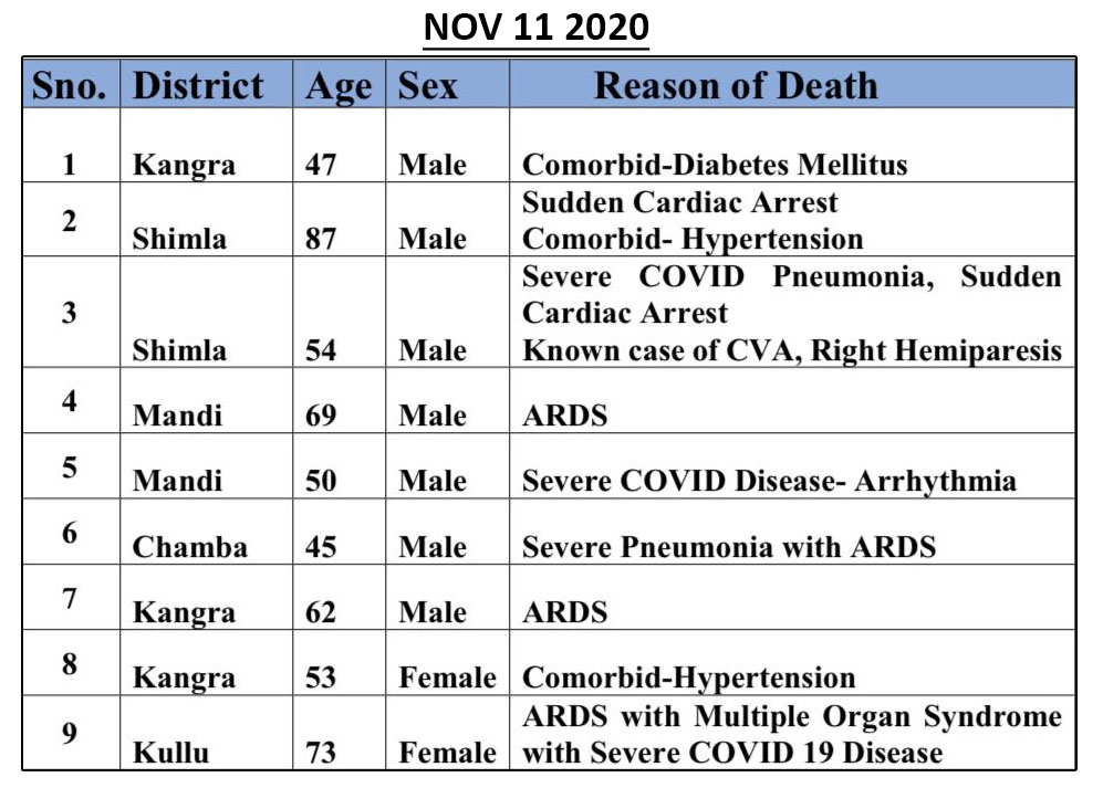 himachal pradesh -Update on covid-19 deaths