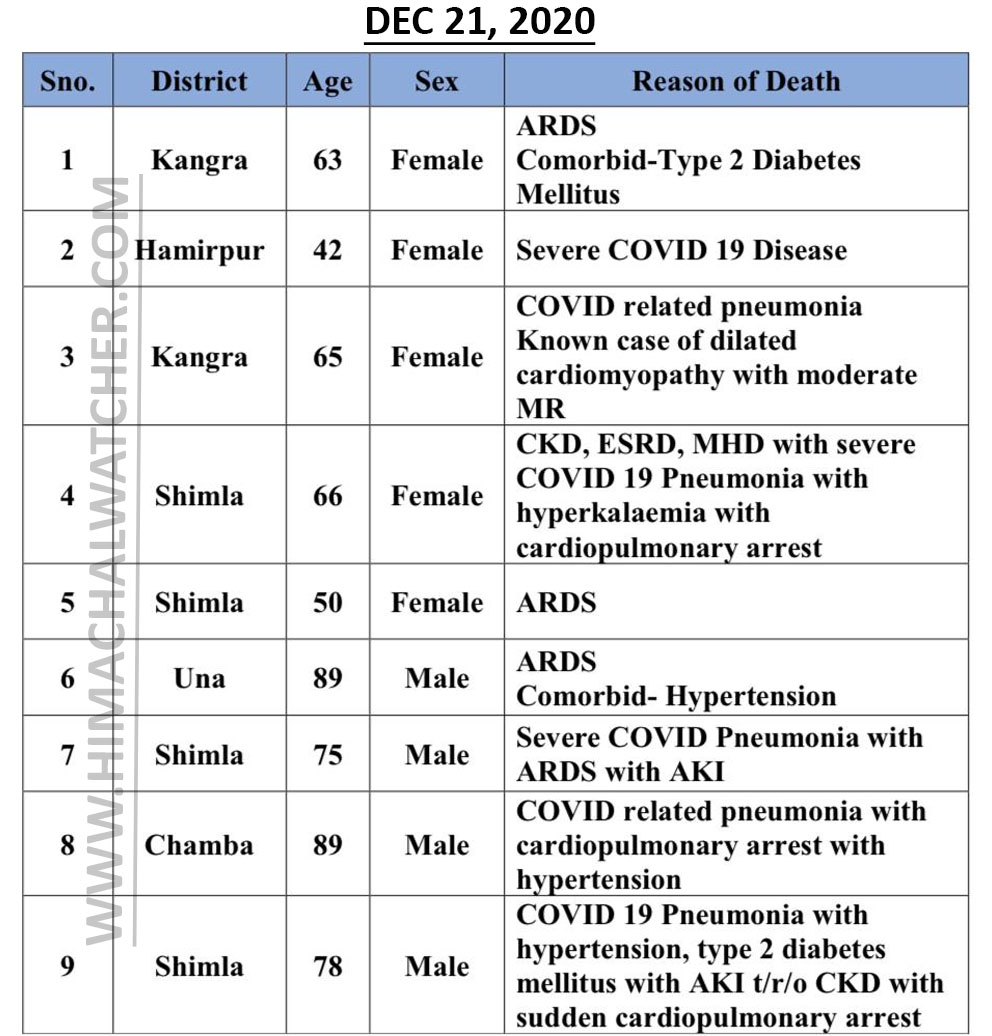 COVID-19 deaths in himachal pradesh on december 21, 2020