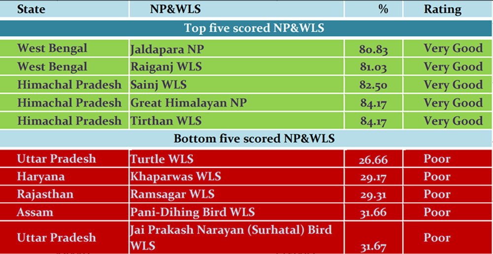 Management Effectiveness Evaluation (MEE) of 146 National Park and Wildlife Sanctuaries in India 2