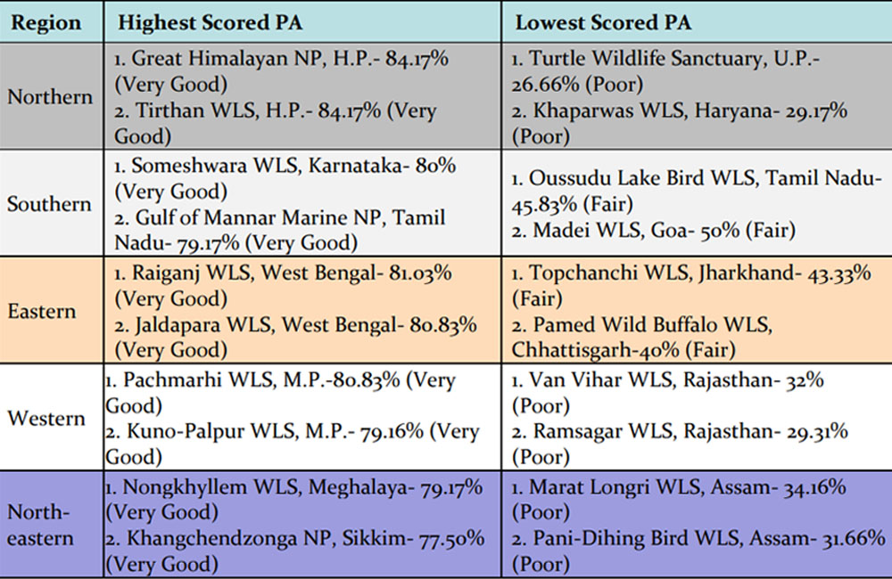 Managemaent Effectiveness Evaluation (MEE) of 146 National Park and Wildlife Sanctuaries in India