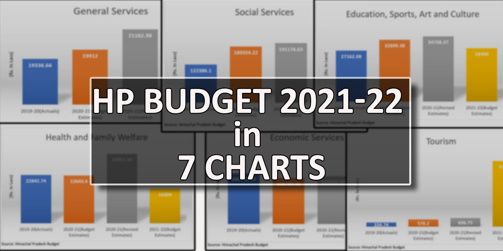 HP Budget 2021-22 simplified charts