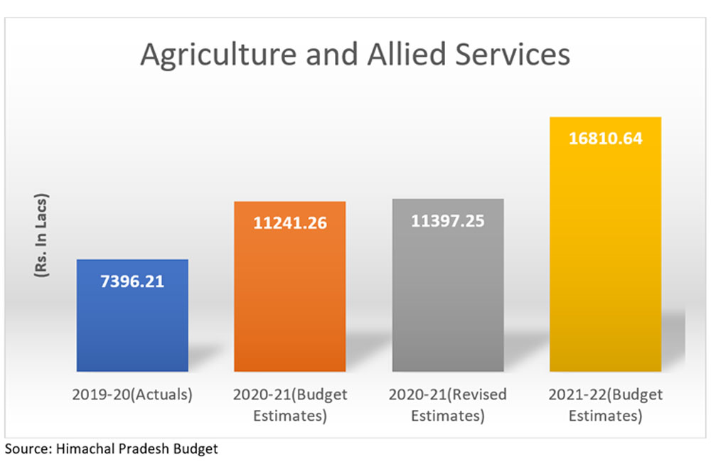HP Budget 2021 for agriculture