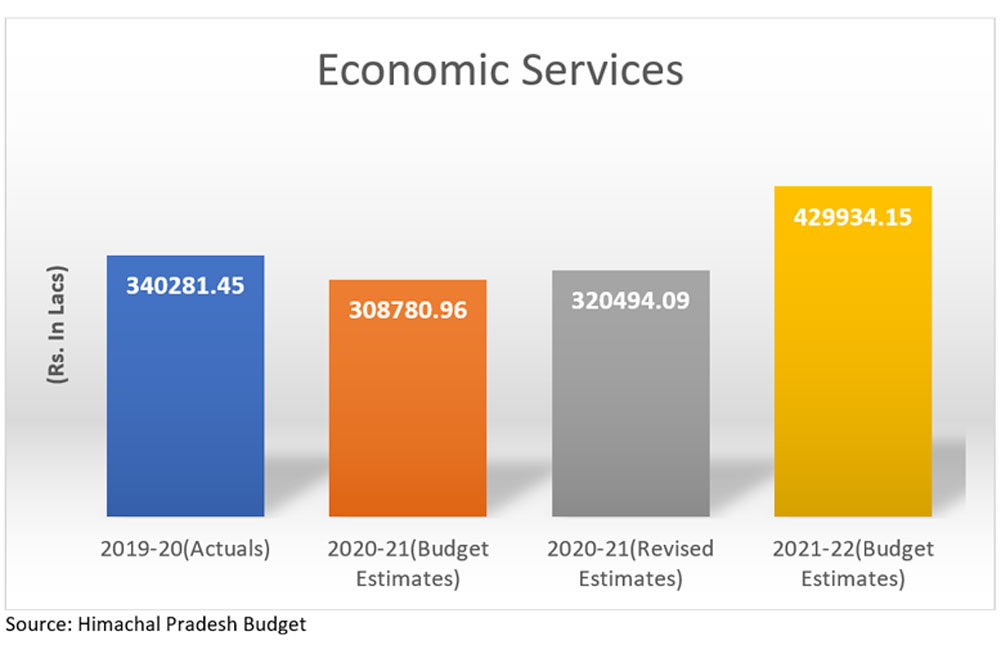 HP Budget 2021 for economic services