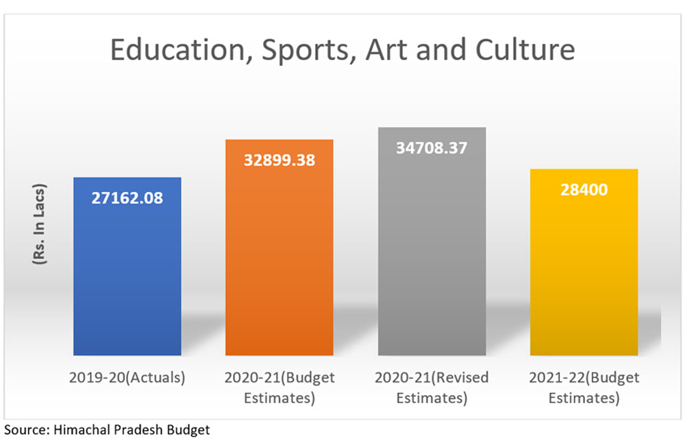 HP Budget 2021 for education