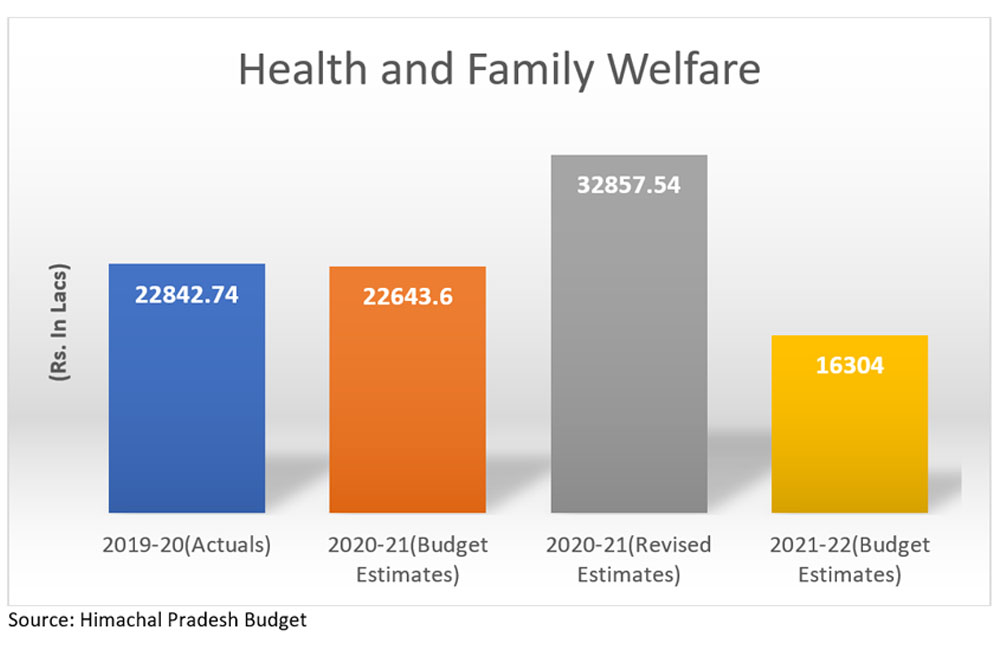 HP Budget 2021 for health