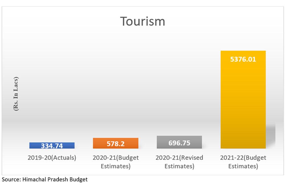 HP Budget 2021 for tourism
