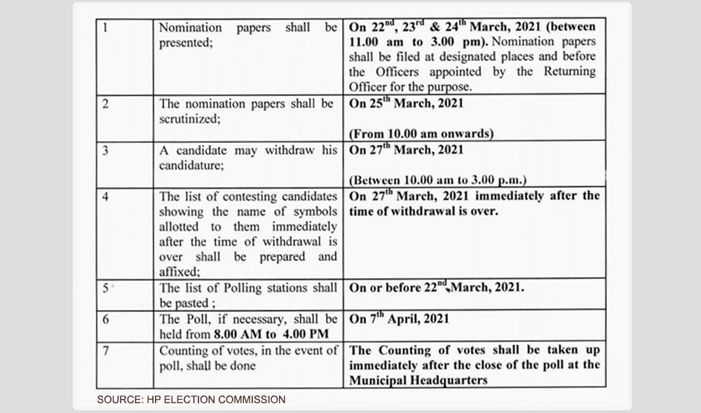 HP MC Elections 2021 schedule