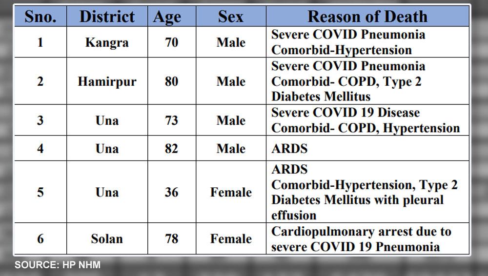 Himachal PRadesh daily covid-19 deaths update