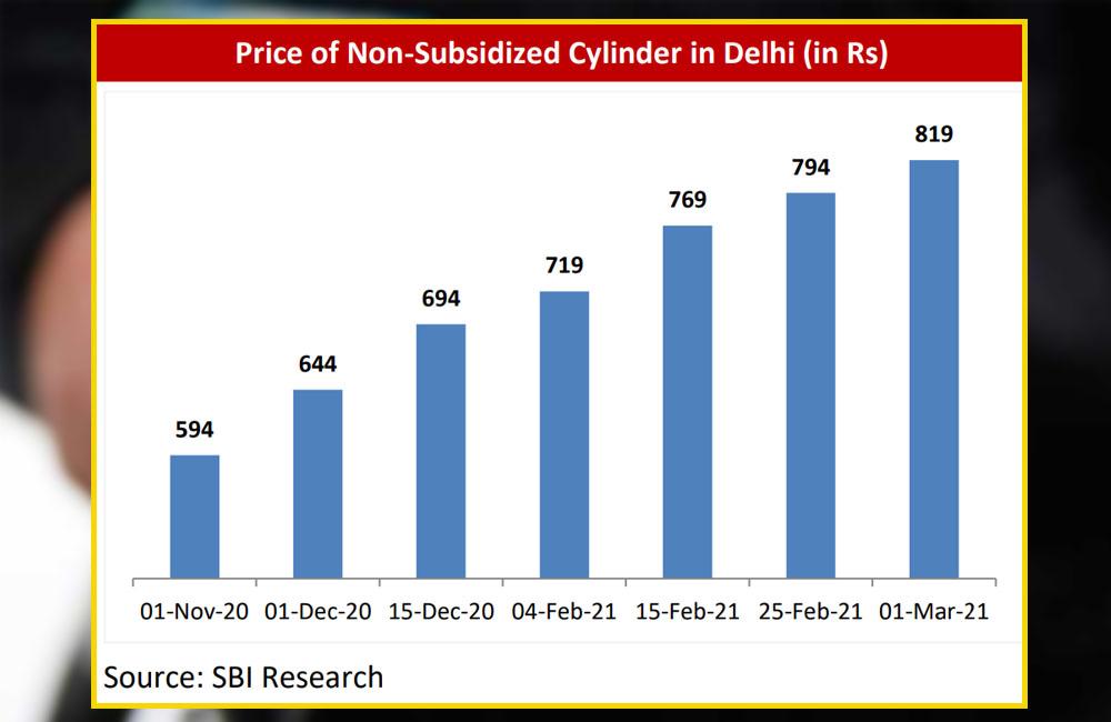 Price hike in lpg cylinders by sbi report