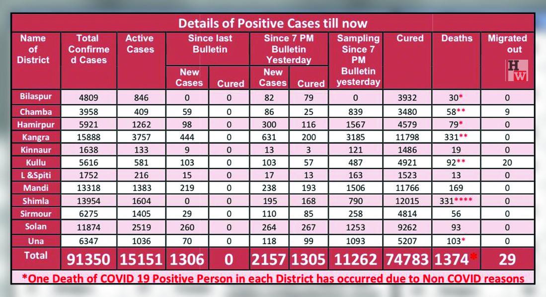 COVID-19 cases in Himachal PRadesh on apirl 27, 2021