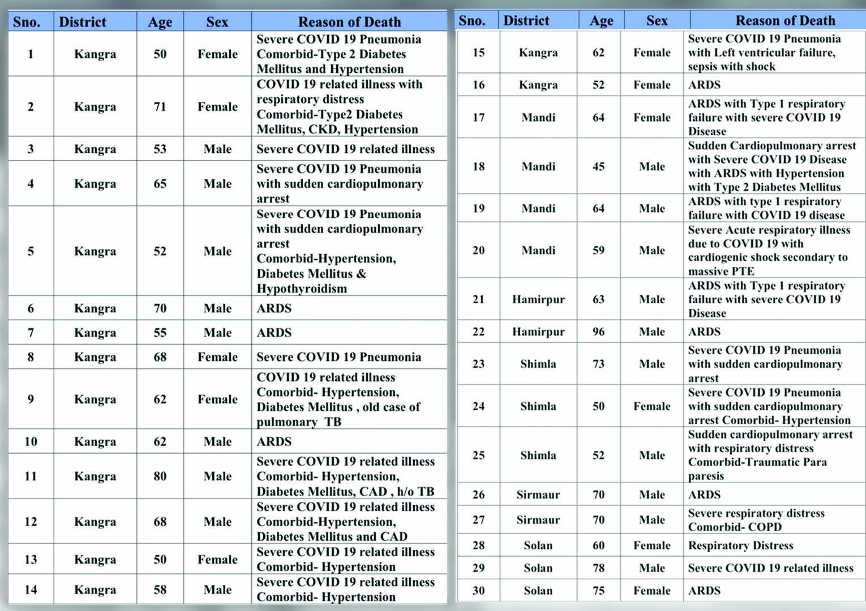 COVID-19 deaths in Himachal PRadesh on apirl 28, 2021