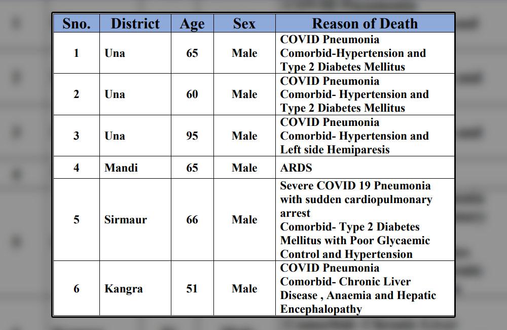 COVID-19 deaths in himachal pradesh on april 5, 2021