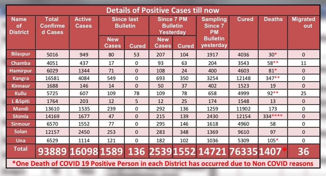 Daily COVID-19 cases in Himachal PRadesh on apirl 28, 2021