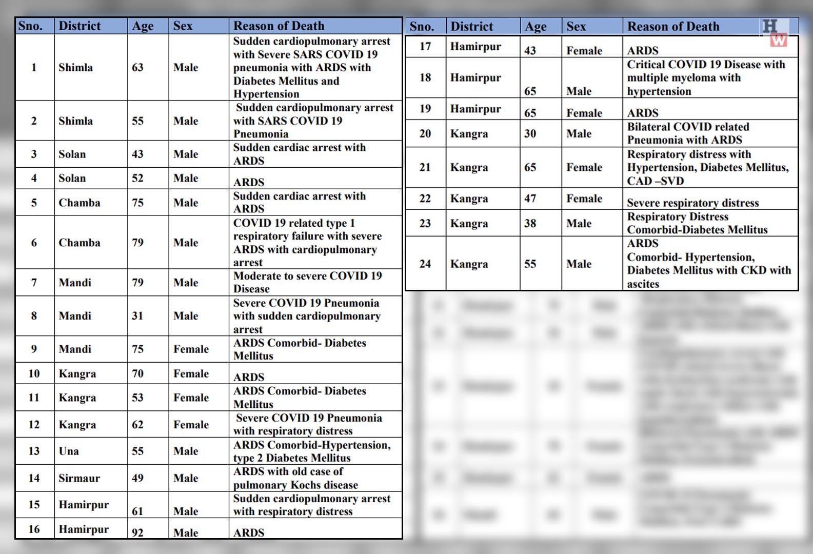 Daily COVID-19 deaths in Himachal PRadesh on apirl 24, 2021