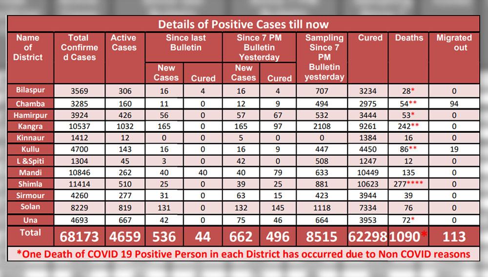 Daily COVID-19 deaths in himachal pradesh