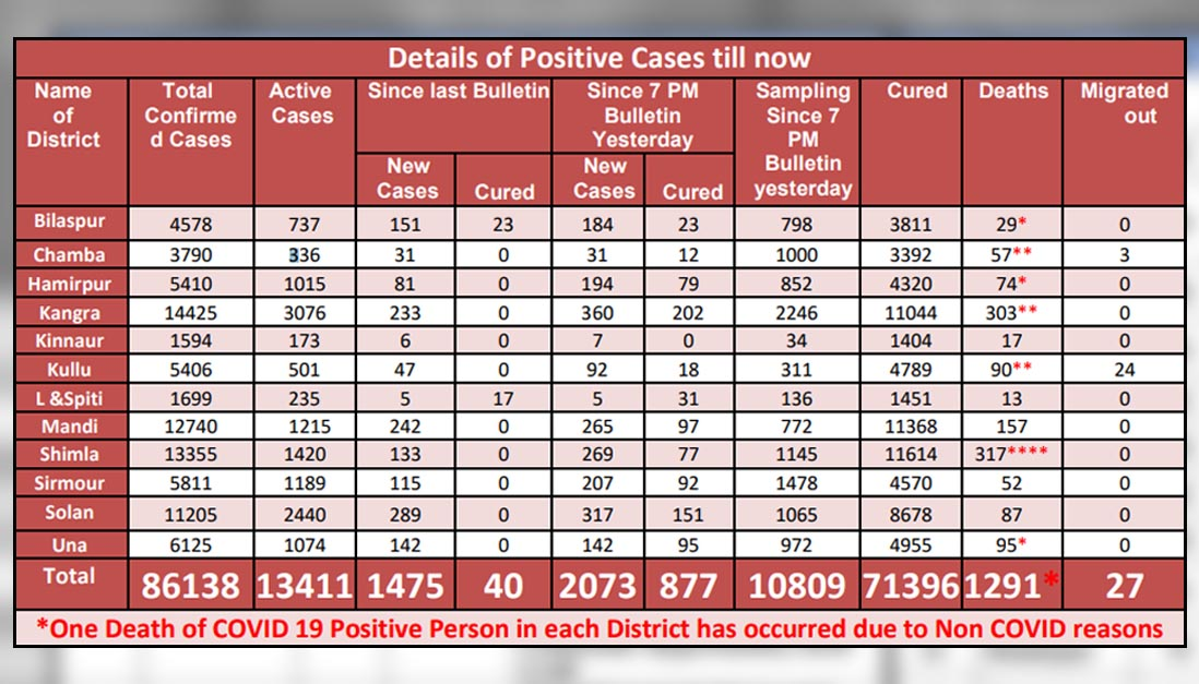 Daily New covid-19 cases in himachal pradesh on april 24, 2021