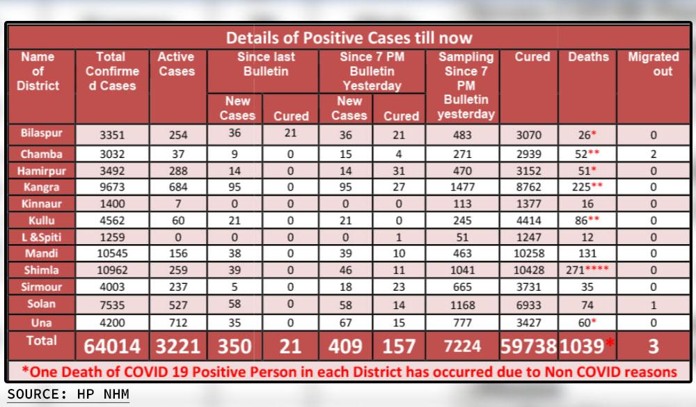 Himachal Pradesh daily case report april 2, 2021