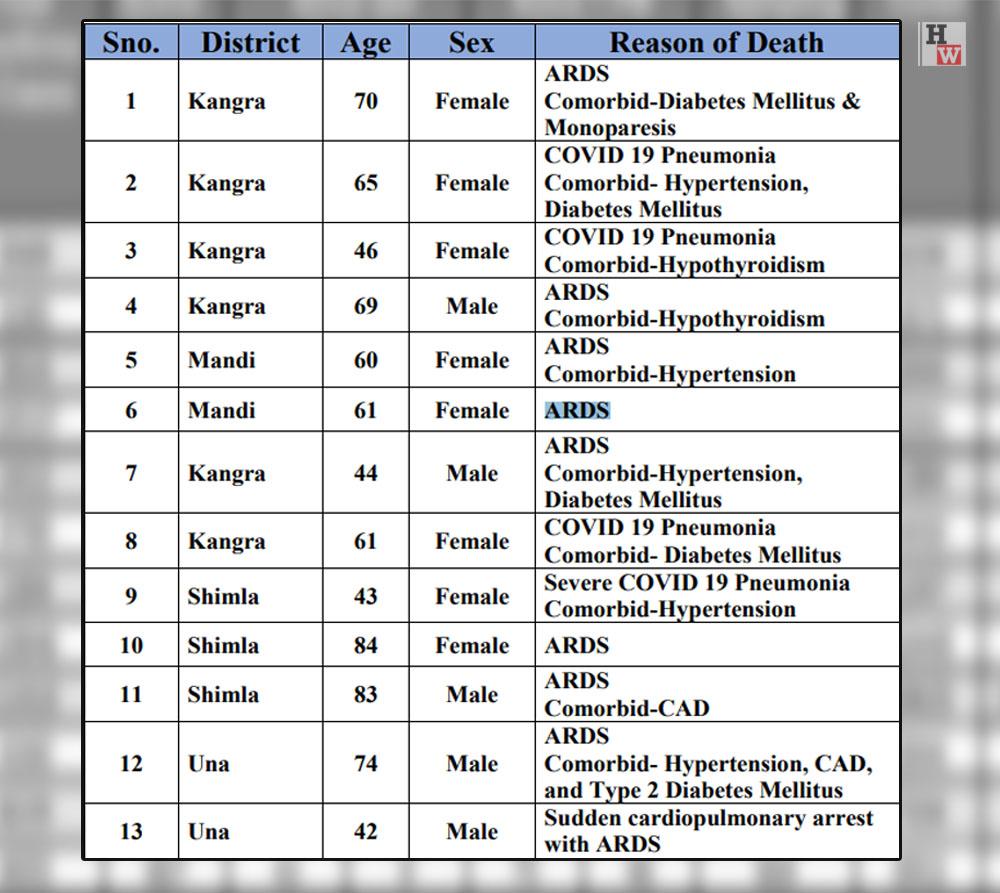 Himachal Pradesh daily covid-19 cases on april 14, 2021