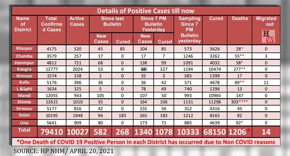 Himachal pradesh daily covid-19 report april 20