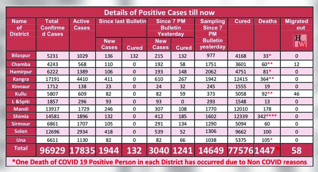 coronavirus in himachal pradesh in 2021