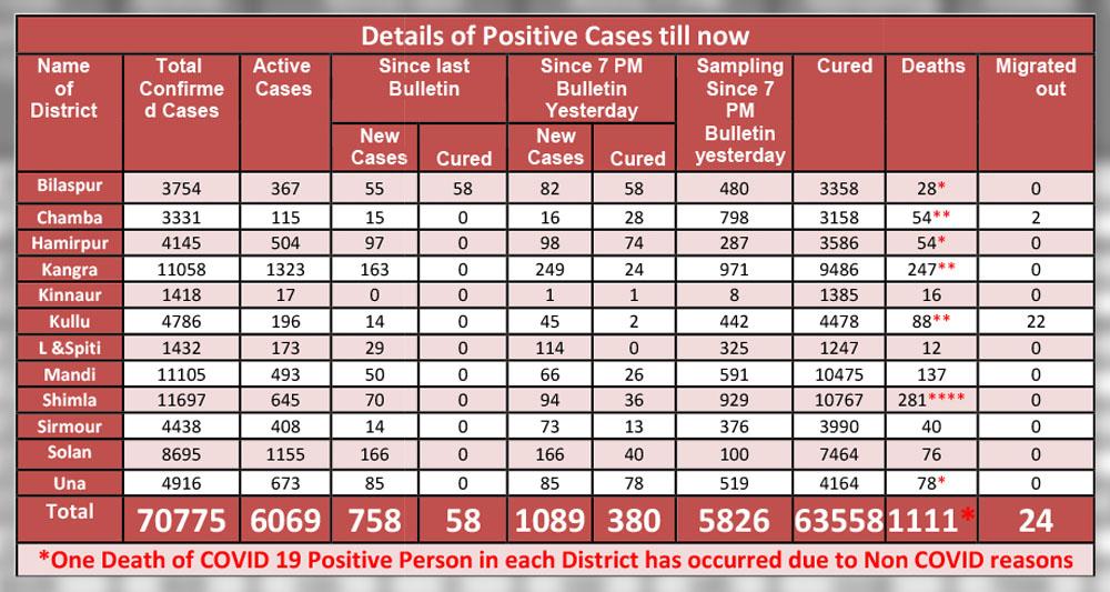 himachal pradesh covid-19 surge