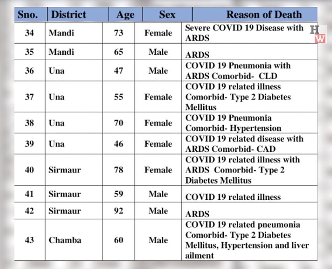 Coronavirus deaths in himachal in 2021