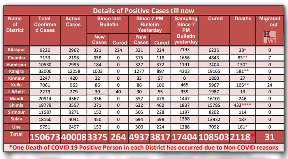 Covid-19 cases in Himachal Pradesh on May 13, 2021
