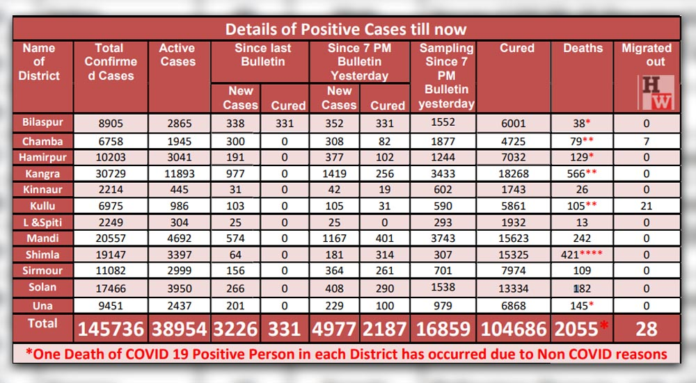 Covid-19 cases on may 12