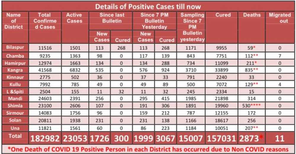 Covid Data May 25