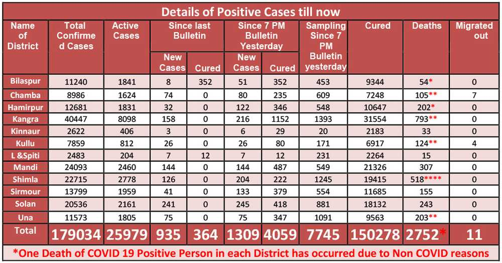 Covid cases May 23