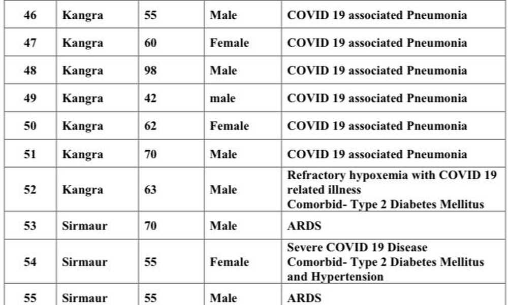 Covid deaths May 22 (2)