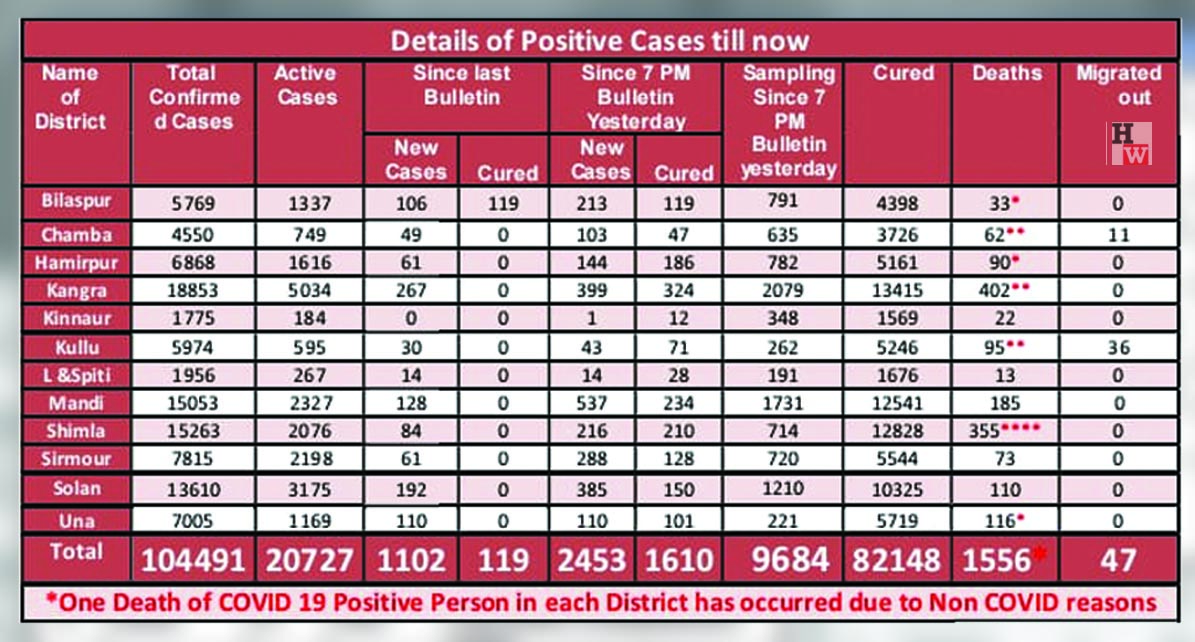 Daily COVID-19 cases in Himachal PRadesh on may 2, 2021