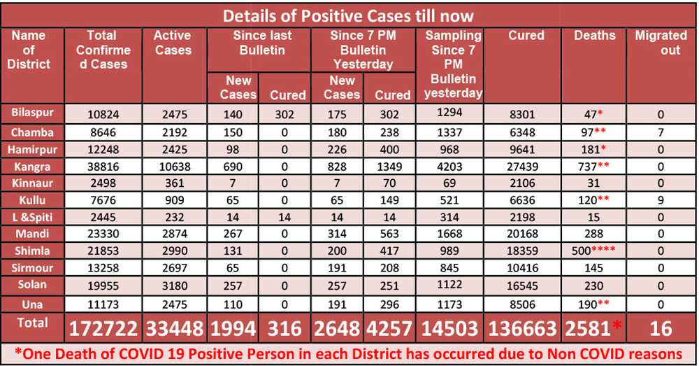Hp Govt Covid Cases May 20