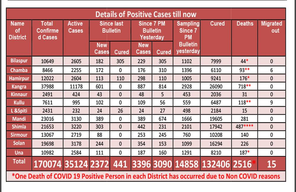 COVID CASES IN HIMACHAL ON MAY 19