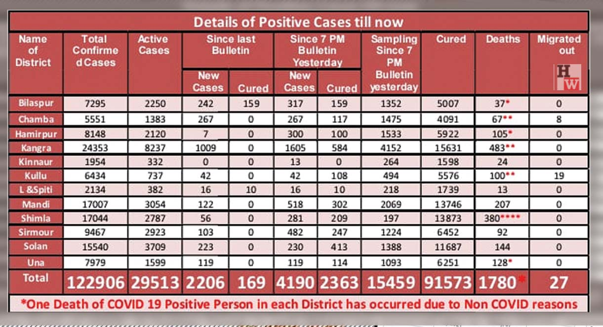 corona cases in himachal