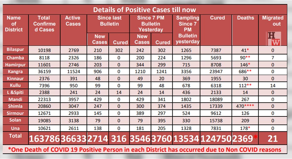covid cases in himachal pradesh on may 17