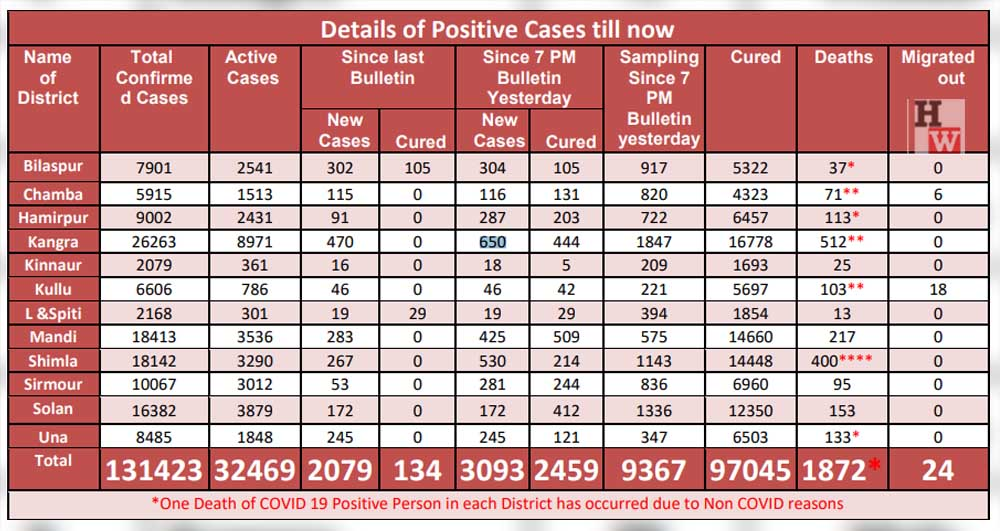 daily cases in himachal may 8